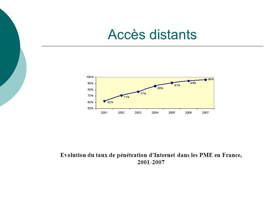 Accès distants Evolution du taux de pénétration d'Internet dans les PME en France, 2001-2007