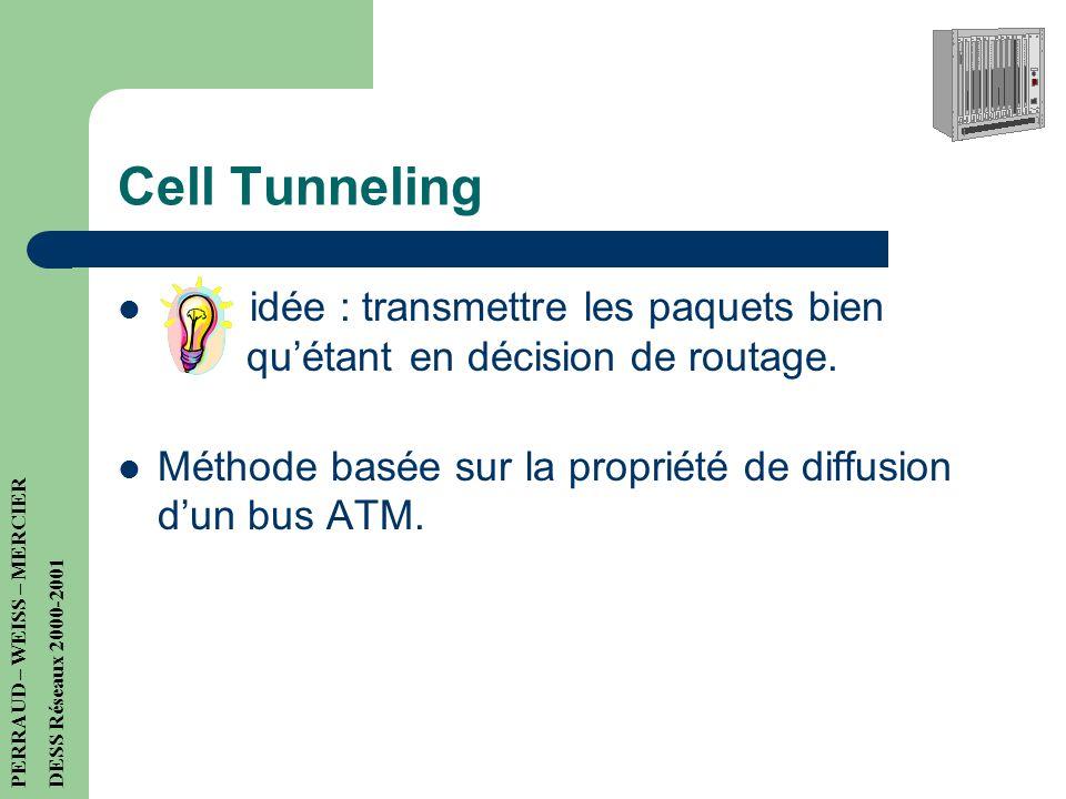 Inconvénients du Tag switching Plusieurs chemins vers la même destination ne sont pas possibles Totalement inefficace pour les routeurs de point décha