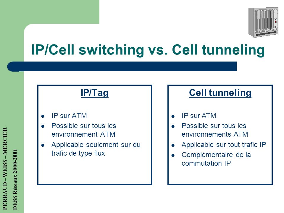 Cell tunneling (3/3) PERRAUD – WEISS – MERCIER DESS Réseaux 2000-2001