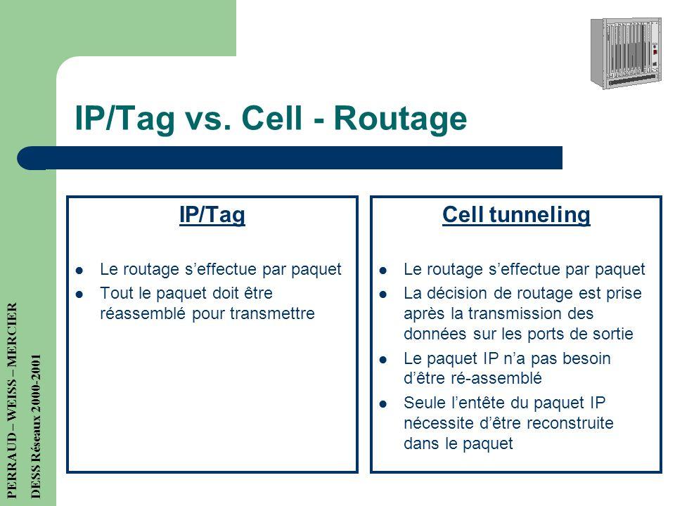IP/Cell switching vs. Cell tunneling IP/Tag IP sur ATM Possible sur tous les environnement ATM Applicable seulement sur du trafic de type flux Cell tu