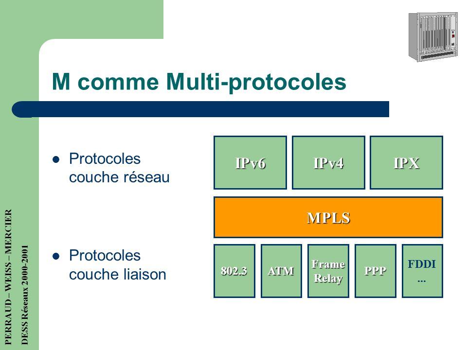 MPLS MultiProtocol Label Switching Objectifs: utiliser une commutation de niveau 2 Ne faire le traitement nécessaire à la recherche du chemin qu'une s