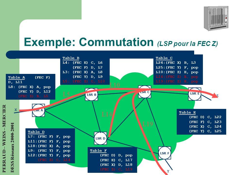 Exemple: Routage LSR A LSR E LSR B LSR D LSR C LSR F a b a b a b a b c d c c d a b a c c Routage B A -> c, A C -> a, C D -> b, D E -> a, C F -> b, D X