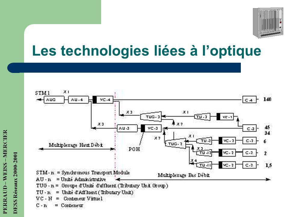Les technologies liées à loptique SONET / SDH SONET défini des taux standards, des formats et des interfaces optiques. Sonet Standard US SDH Standard