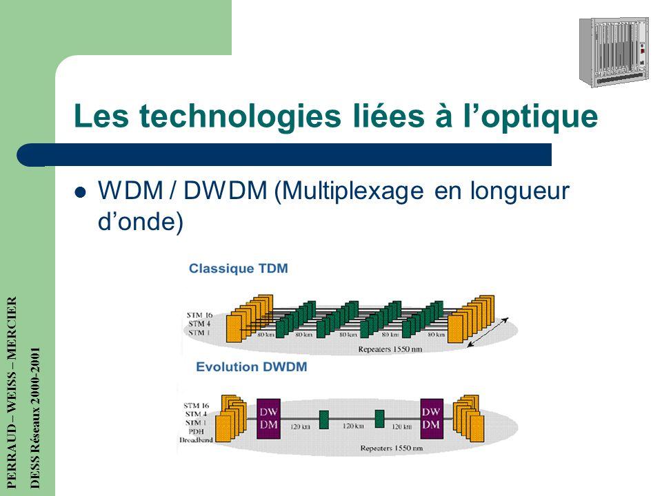 Les technologies liées à loptique PERRAUD – WEISS – MERCIER DESS Réseaux 2000-2001