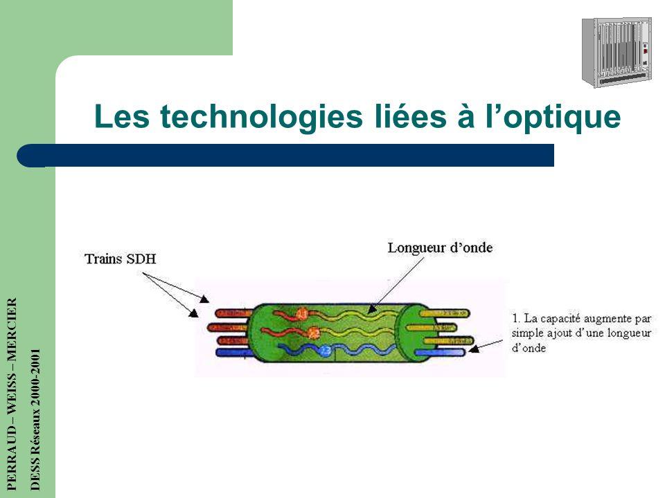 Les technologies liées à loptique WDM / DWDM (Multiplexage en longueur donde) PERRAUD – WEISS – MERCIER DESS Réseaux 2000-2001