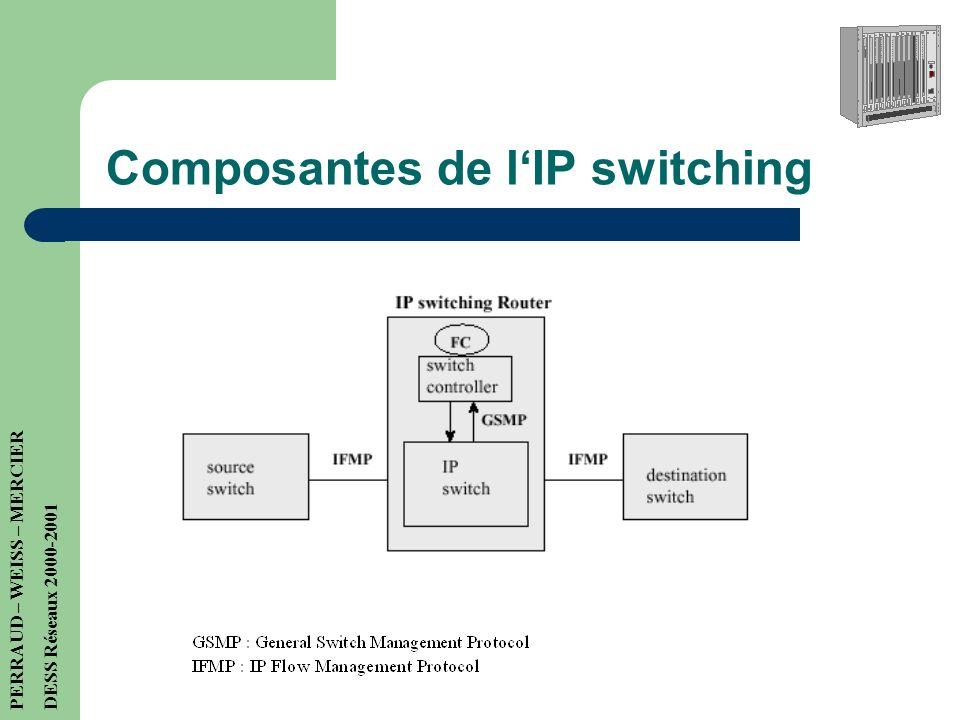 IP Switching Fonctionnement en plusieurs étapes : 1) 2 types de trafics : burst ou non-burst (rafale ou non) 2) Etablissement dun circuit virtuel pour