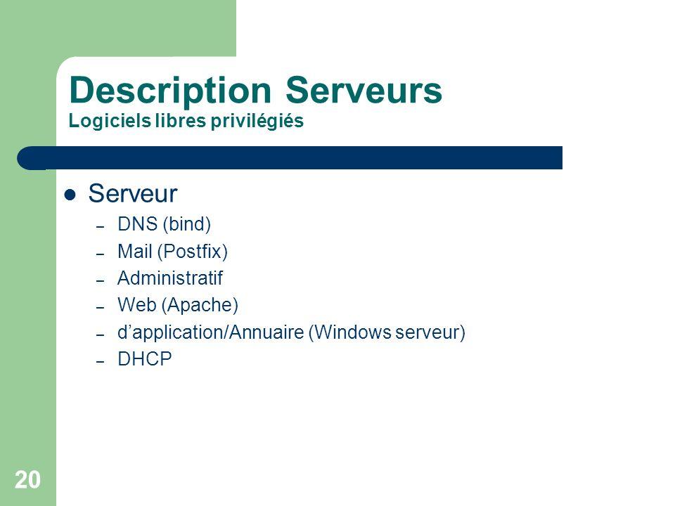 20 Description Serveurs Logiciels libres privilégiés Serveur – DNS (bind) – Mail (Postfix) – Administratif – Web (Apache) – dapplication/Annuaire (Win