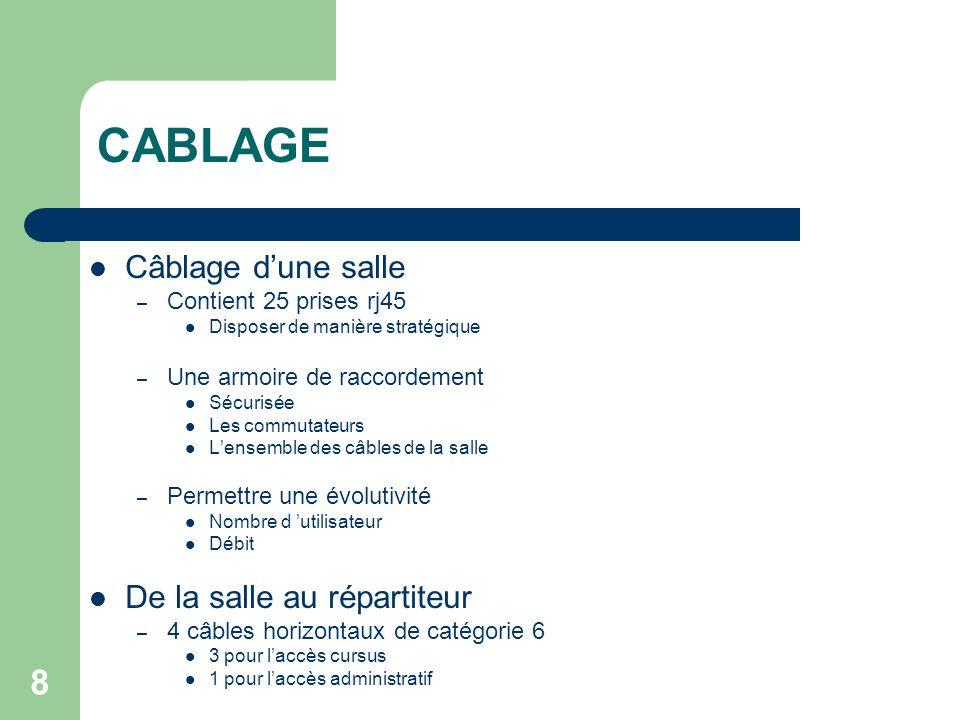 8 CABLAGE Câblage dune salle – Contient 25 prises rj45 Disposer de manière stratégique – Une armoire de raccordement Sécurisée Les commutateurs Lensem