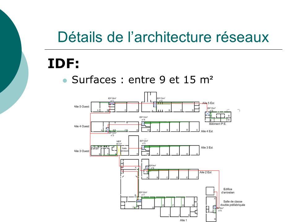 Détails de larchitecture réseaux IDF: Surfaces : entre 9 et 15 m ²