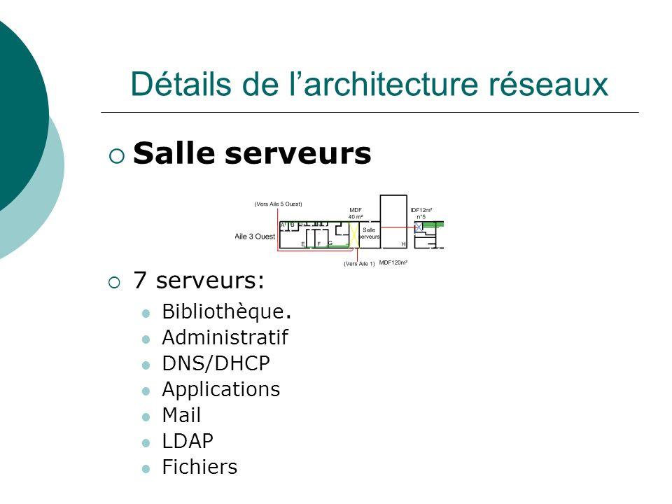 Détails de larchitecture réseaux Salle serveurs 7 serveurs: Bibliothèque. Administratif DNS/DHCP Applications Mail LDAP Fichiers