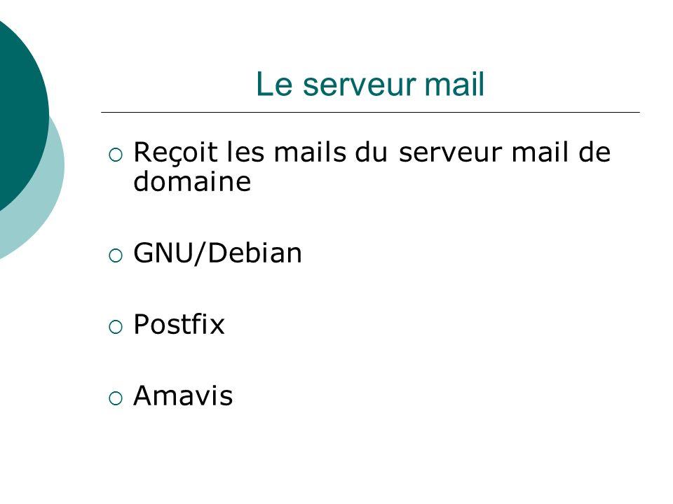 Le serveur mail Reçoit les mails du serveur mail de domaine GNU/Debian Postfix Amavis