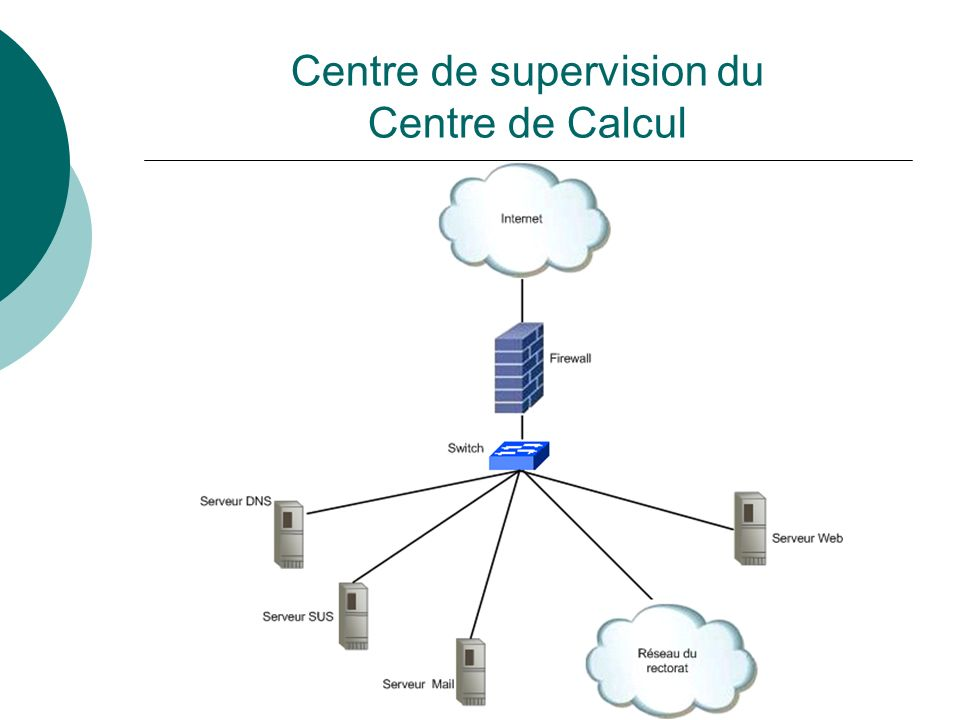 Plan dadressage État des lieux 1 Segment Web 1 Centre de supervision 3 Segments de Backbone 2 sites Concentrateurs Régionaux 33 Écoles 325 machines actuellement par site + serveurs et itinérants autorisés