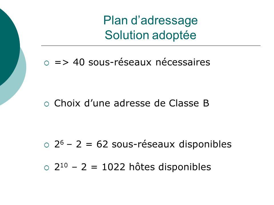 Plan dadressage Solution adoptée => 40 sous-réseaux nécessaires Choix dune adresse de Classe B 2 6 – 2 = 62 sous-réseaux disponibles 2 10 – 2 = 1022 h