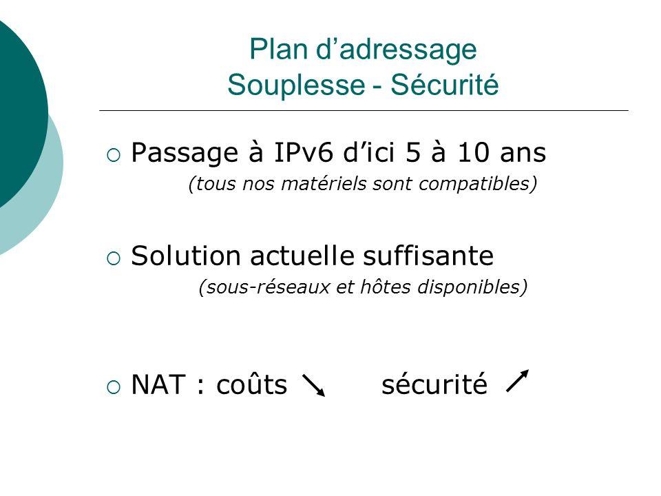 Plan dadressage Souplesse - Sécurité Passage à IPv6 dici 5 à 10 ans (tous nos matériels sont compatibles) Solution actuelle suffisante (sous-réseaux e