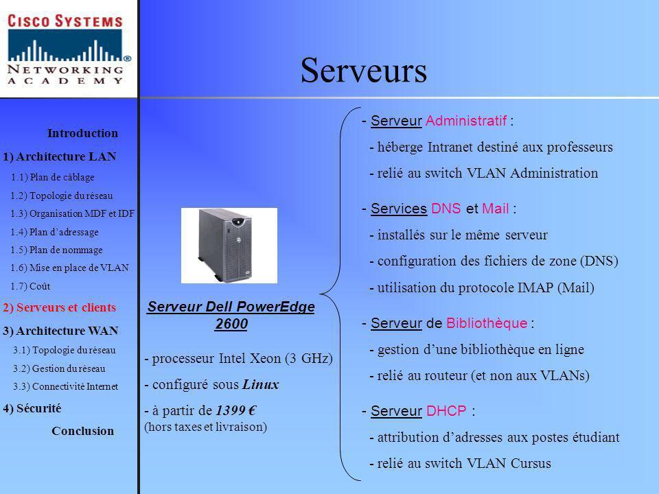 Serveurs Introduction 1) Architecture LAN 1.1) Plan de câblage 1.2) Topologie du réseau 1.3) Organisation MDF et IDF 1.4) Plan dadressage 1.5) Plan de nommage 1.6) Mise en place de VLAN 1.7) Coût 2) Serveurs et clients 3) Architecture WAN 3.1) Topologie du réseau 3.2) Gestion du réseau 3.3) Connectivité Internet 4) Sécurité Conclusion Serveur Dell PowerEdge 2600 - Serveur Administratif : - héberge Intranet destiné aux professeurs - relié au switch VLAN Administration - Services DNS et Mail : - installés sur le même serveur - configuration des fichiers de zone (DNS) - utilisation du protocole IMAP (Mail) - Serveur de Bibliothèque : - gestion dune bibliothèque en ligne - relié au routeur (et non aux VLANs) - Serveur DHCP : - attribution dadresses aux postes étudiant - relié au switch VLAN Cursus - processeur Intel Xeon (3 GHz) - configuré sous Linux - à partir de 1399 (hors taxes et livraison)