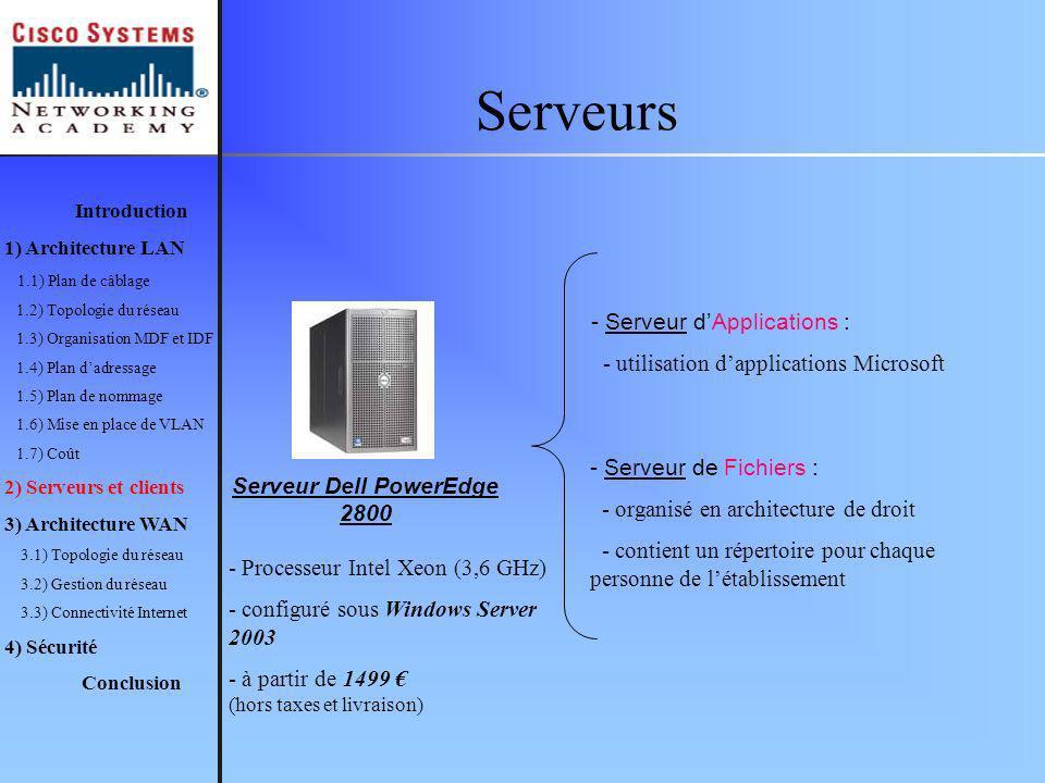 Serveurs Introduction 1) Architecture LAN 1.1) Plan de câblage 1.2) Topologie du réseau 1.3) Organisation MDF et IDF 1.4) Plan dadressage 1.5) Plan de nommage 1.6) Mise en place de VLAN 1.7) Coût 2) Serveurs et clients 3) Architecture WAN 3.1) Topologie du réseau 3.2) Gestion du réseau 3.3) Connectivité Internet 4) Sécurité Conclusion Serveur Dell PowerEdge 2800 - Serveur dApplications : - utilisation dapplications Microsoft - Serveur de Fichiers : - organisé en architecture de droit - contient un répertoire pour chaque personne de létablissement - Processeur Intel Xeon (3,6 GHz) - configuré sous Windows Server 2003 - à partir de 1499 (hors taxes et livraison)