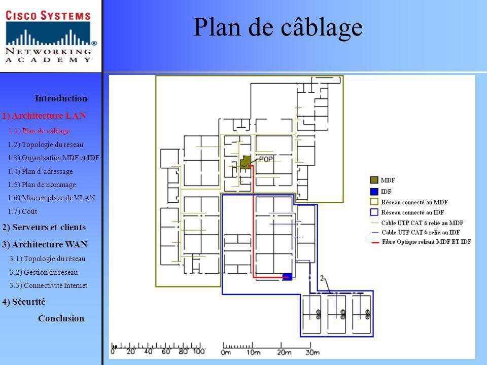 Plan de câblage Introduction 1) Architecture LAN 1.1) Plan de câblage 1.2) Topologie du réseau 1.3) Organisation MDF et IDF 1.4) Plan dadressage 1.5) Plan de nommage 1.6) Mise en place de VLAN 1.7) Coût 2) Serveurs et clients 3) Architecture WAN 3.1) Topologie du réseau 3.2) Gestion du réseau 3.3) Connectivité Internet 4) Sécurité Conclusion