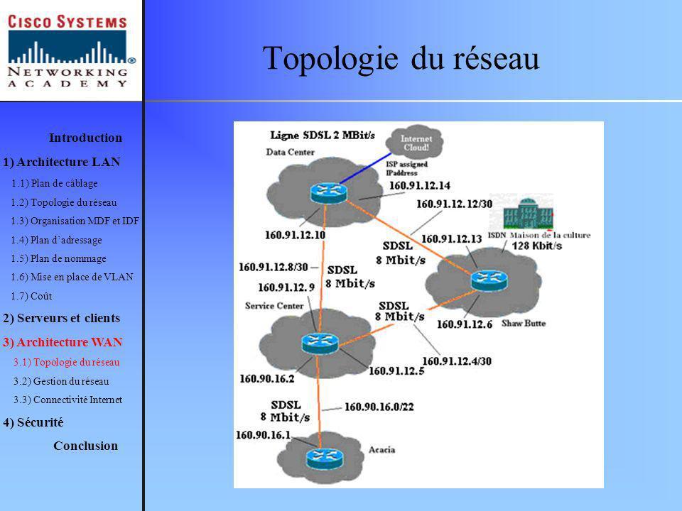 Topologie du réseau Introduction 1) Architecture LAN 1.1) Plan de câblage 1.2) Topologie du réseau 1.3) Organisation MDF et IDF 1.4) Plan dadressage 1.5) Plan de nommage 1.6) Mise en place de VLAN 1.7) Coût 2) Serveurs et clients 3) Architecture WAN 3.1) Topologie du réseau 3.2) Gestion du réseau 3.3) Connectivité Internet 4) Sécurité Conclusion