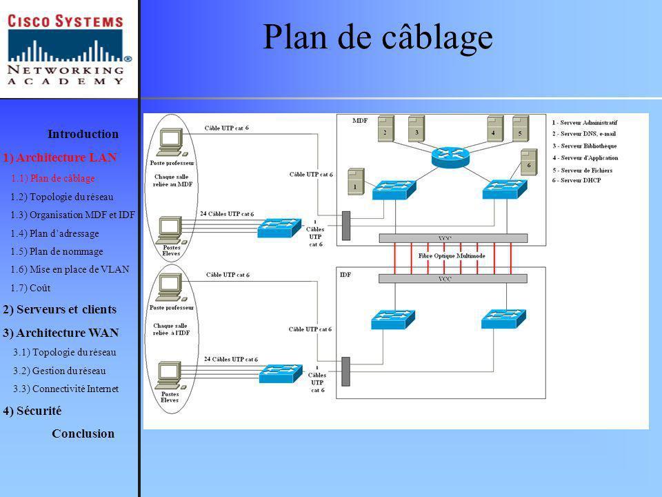 Plan de câblage Introduction 1) Architecture LAN 1.1) Plan de câblage 1.2) Topologie du réseau 1.3) Organisation MDF et IDF 1.4) Plan dadressage 1.5)