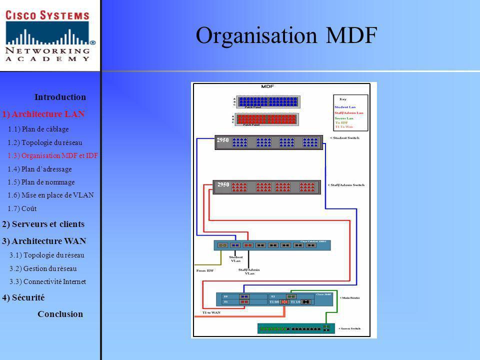 Organisation MDF Introduction 1) Architecture LAN 1.1) Plan de câblage 1.2) Topologie du réseau 1.3) Organisation MDF et IDF 1.4) Plan dadressage 1.5) Plan de nommage 1.6) Mise en place de VLAN 1.7) Coût 2) Serveurs et clients 3) Architecture WAN 3.1) Topologie du réseau 3.2) Gestion du réseau 3.3) Connectivité Internet 4) Sécurité Conclusion