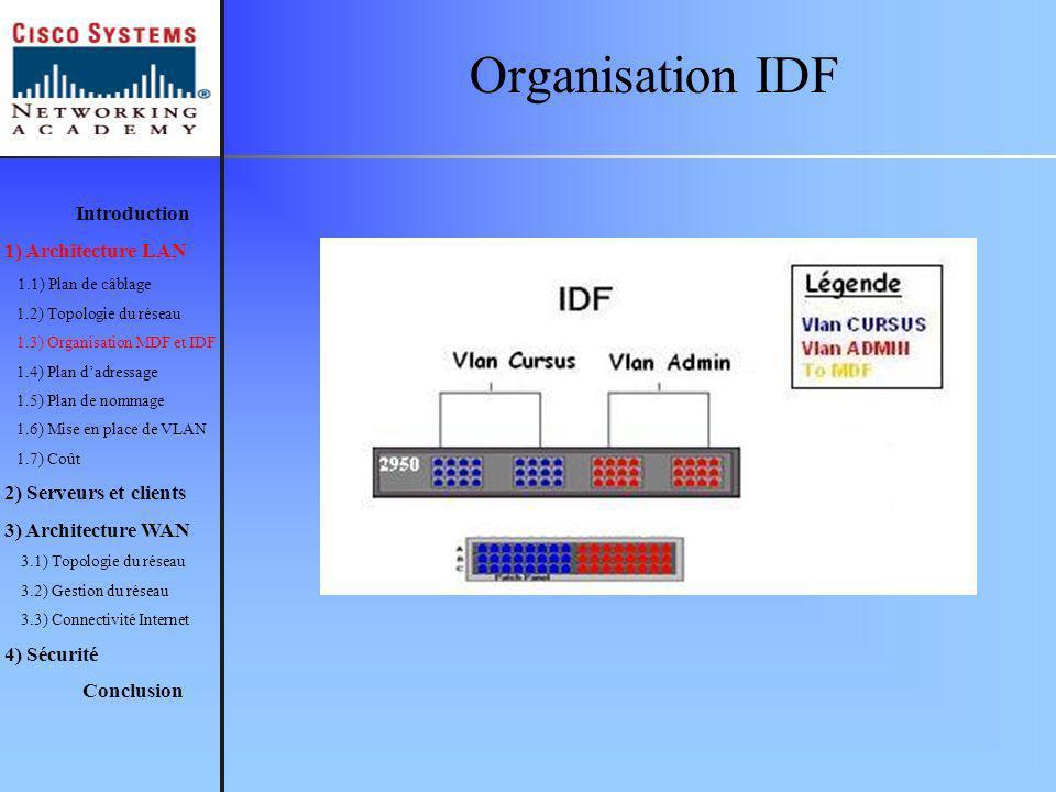 Organisation IDF Introduction 1) Architecture LAN 1.1) Plan de câblage 1.2) Topologie du réseau 1.3) Organisation MDF et IDF 1.4) Plan dadressage 1.5) Plan de nommage 1.6) Mise en place de VLAN 1.7) Coût 2) Serveurs et clients 3) Architecture WAN 3.1) Topologie du réseau 3.2) Gestion du réseau 3.3) Connectivité Internet 4) Sécurité Conclusion