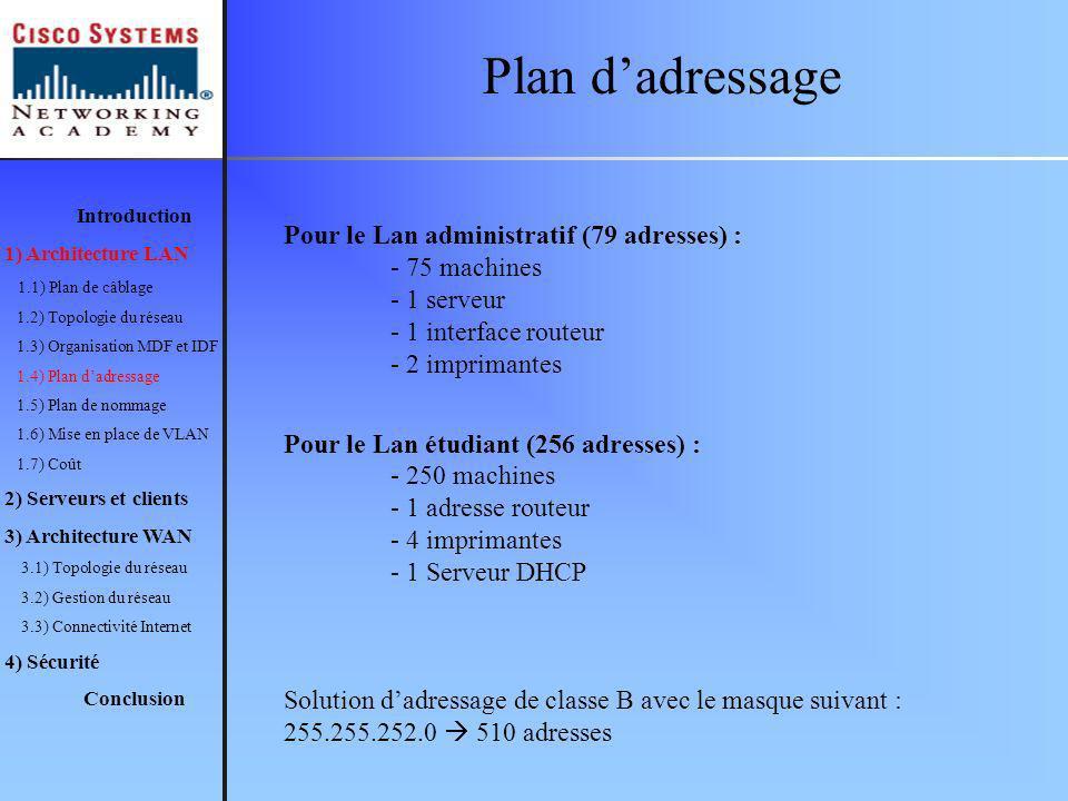 Plan dadressage Introduction 1) Architecture LAN 1.1) Plan de câblage 1.2) Topologie du réseau 1.3) Organisation MDF et IDF 1.4) Plan dadressage 1.5) Plan de nommage 1.6) Mise en place de VLAN 1.7) Coût 2) Serveurs et clients 3) Architecture WAN 3.1) Topologie du réseau 3.2) Gestion du réseau 3.3) Connectivité Internet 4) Sécurité Conclusion Pour le Lan administratif (79 adresses) : - 75 machines - 1 serveur - 1 interface routeur - 2 imprimantes Pour le Lan étudiant (256 adresses) : - 250 machines - 1 adresse routeur - 4 imprimantes - 1 Serveur DHCP Solution dadressage de classe B avec le masque suivant : 255.255.252.0 510 adresses