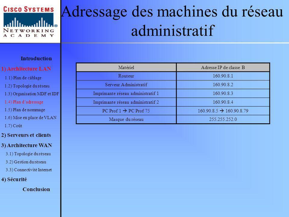 Adressage des machines du réseau administratif MatérielAdresse IP de classe B Routeur 160.90.8.1 Serveur Administratif 160.90.8.2 Imprimante réseau administratif 1 160.90.8.3 Imprimante réseau administratif 2 160.90.8.4 PC Prof 1 PC Prof 75160.90.8.5 160.90.8.79 Masque du réseau255.255.252.0 Introduction 1) Architecture LAN 1.1) Plan de câblage 1.2) Topologie du réseau 1.3) Organisation MDF et IDF 1.4) Plan dadressage 1.5) Plan de nommage 1.6) Mise en place de VLAN 1.7) Coût 2) Serveurs et clients 3) Architecture WAN 3.1) Topologie du réseau 3.2) Gestion du réseau 3.3) Connectivité Internet 4) Sécurité Conclusion