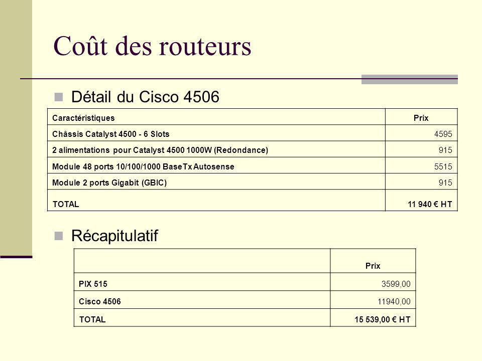 Coût des routeurs Détail du Cisco 4506 Récapitulatif CaractéristiquesPrix Châssis Catalyst 4500 - 6 Slots4595 2 alimentations pour Catalyst 4500 1000W