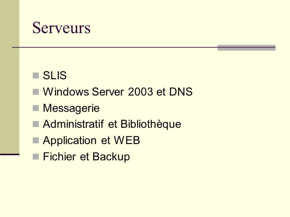 Serveurs SLIS Windows Server 2003 et DNS Messagerie Administratif et Bibliothèque Application et WEB Fichier et Backup