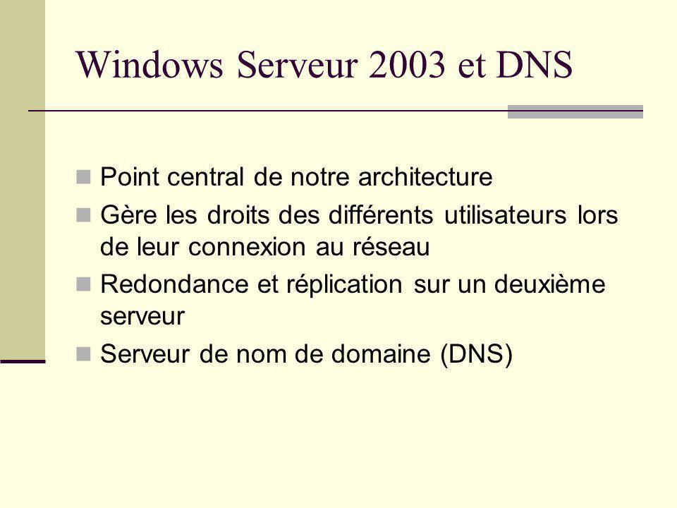 Windows Serveur 2003 et DNS Point central de notre architecture Gère les droits des différents utilisateurs lors de leur connexion au réseau Redondanc