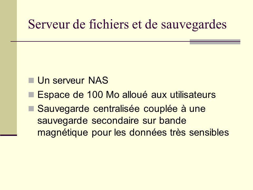 Serveur de fichiers et de sauvegardes Un serveur NAS Espace de 100 Mo alloué aux utilisateurs Sauvegarde centralisée couplée à une sauvegarde secondai