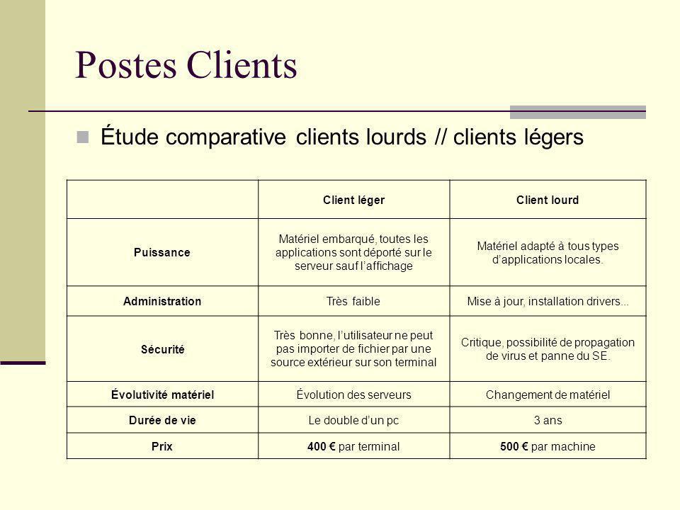 Postes Clients Étude comparative clients lourds // clients légers Client légerClient lourd Puissance Matériel embarqué, toutes les applications sont d