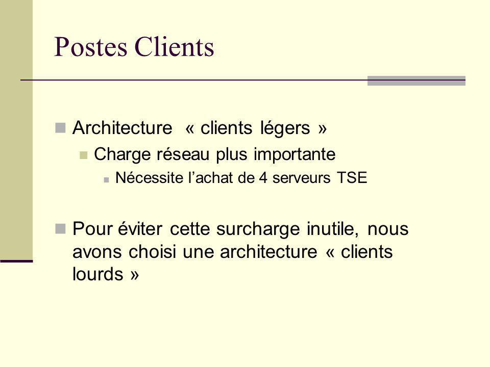 Postes Clients Architecture « clients légers » Charge réseau plus importante Nécessite lachat de 4 serveurs TSE Pour éviter cette surcharge inutile, n