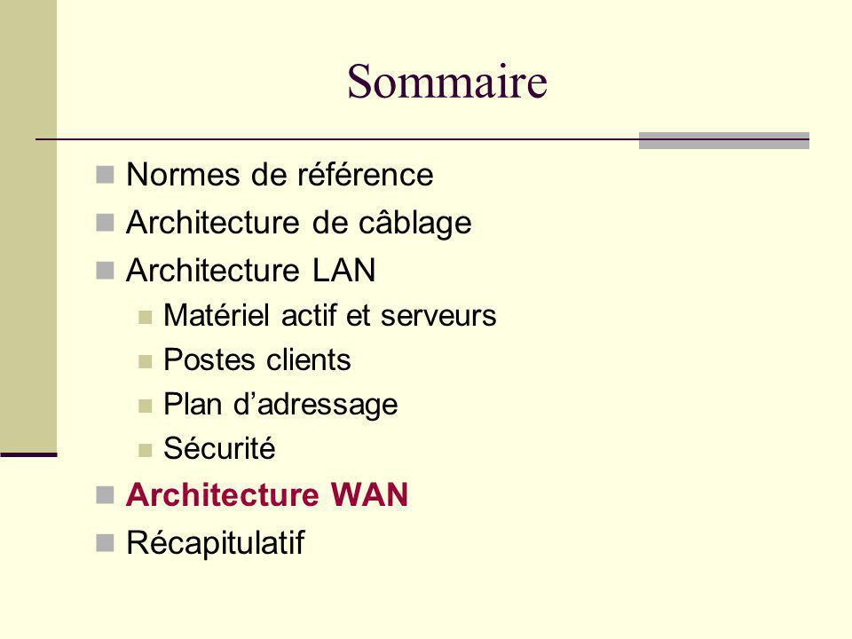 Sommaire Normes de référence Architecture de câblage Architecture LAN Matériel actif et serveurs Postes clients Plan dadressage Sécurité Architecture