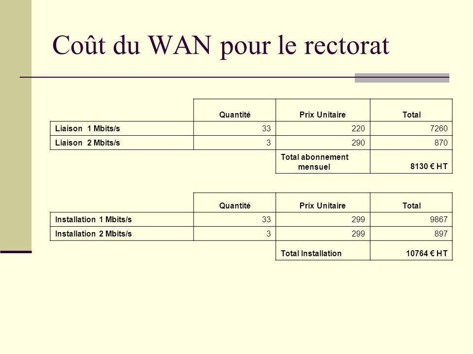 Coût du WAN pour le rectorat QuantitéPrix UnitaireTotal Liaison 1 Mbits/s332207260 Liaison 2 Mbits/s3290870 Total abonnement mensuel8130 HT QuantitéPr