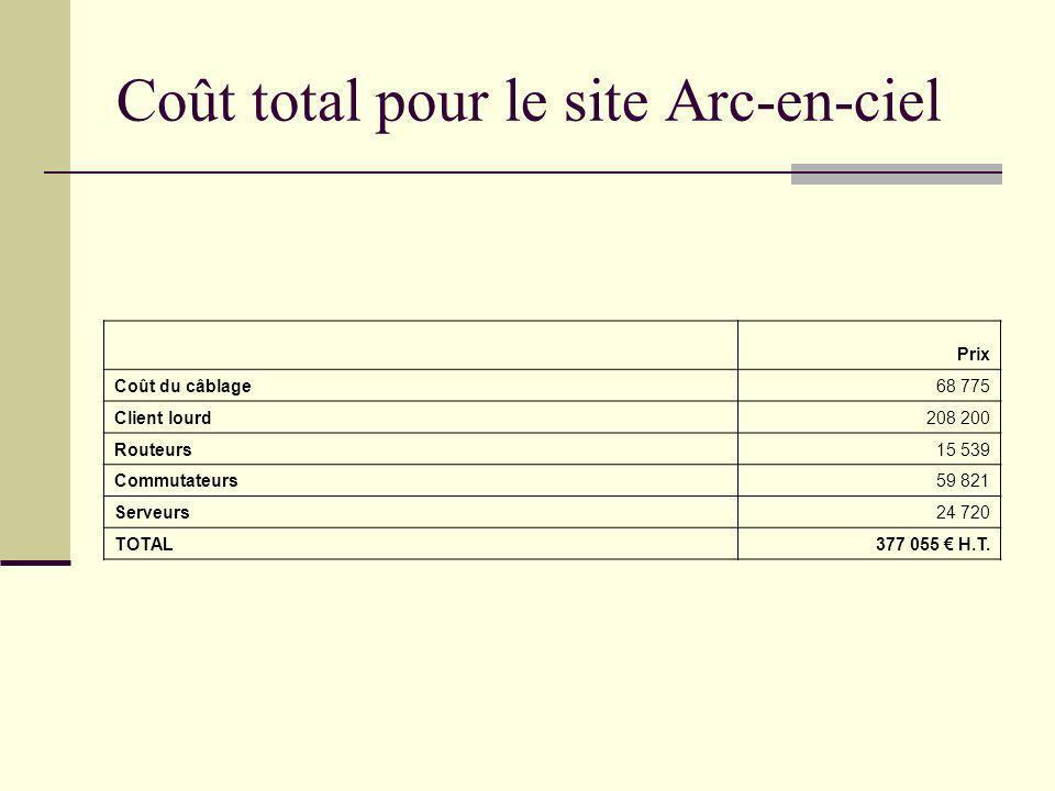 Coût total pour le site Arc-en-ciel Prix Coût du câblage68 775 Client lourd208 200 Routeurs15 539 Commutateurs59 821 Serveurs24 720 TOTAL377 055 H.T.