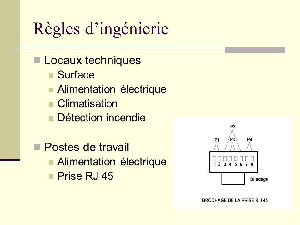 Règles dingénierie Locaux techniques Surface Alimentation électrique Climatisation Détection incendie Postes de travail Alimentation électrique Prise