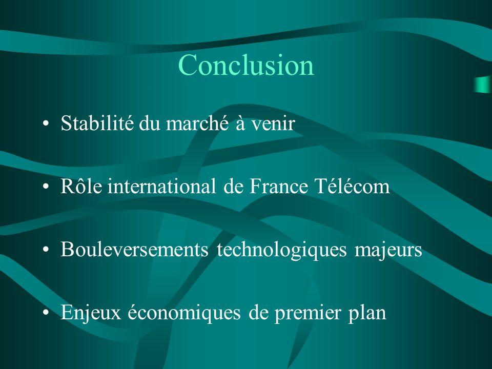 Conclusion Stabilité du marché à venir Rôle international de France Télécom Bouleversements technologiques majeurs Enjeux économiques de premier plan