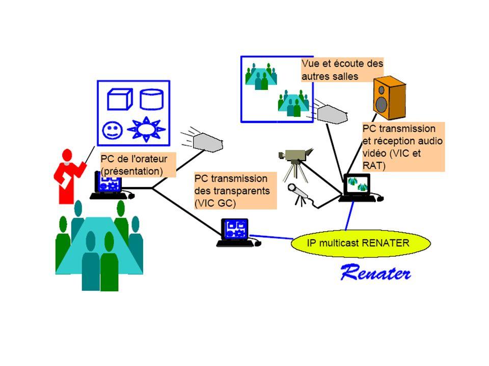 Les applications téléenseignement interactif - DIM (Diplômes dIngénierie Multimédia) La Diffusion de Séminaires et Conférences -Les séminaires Aristote -les Causeries de RENATER -Grilles de conférence Les réunions de travail