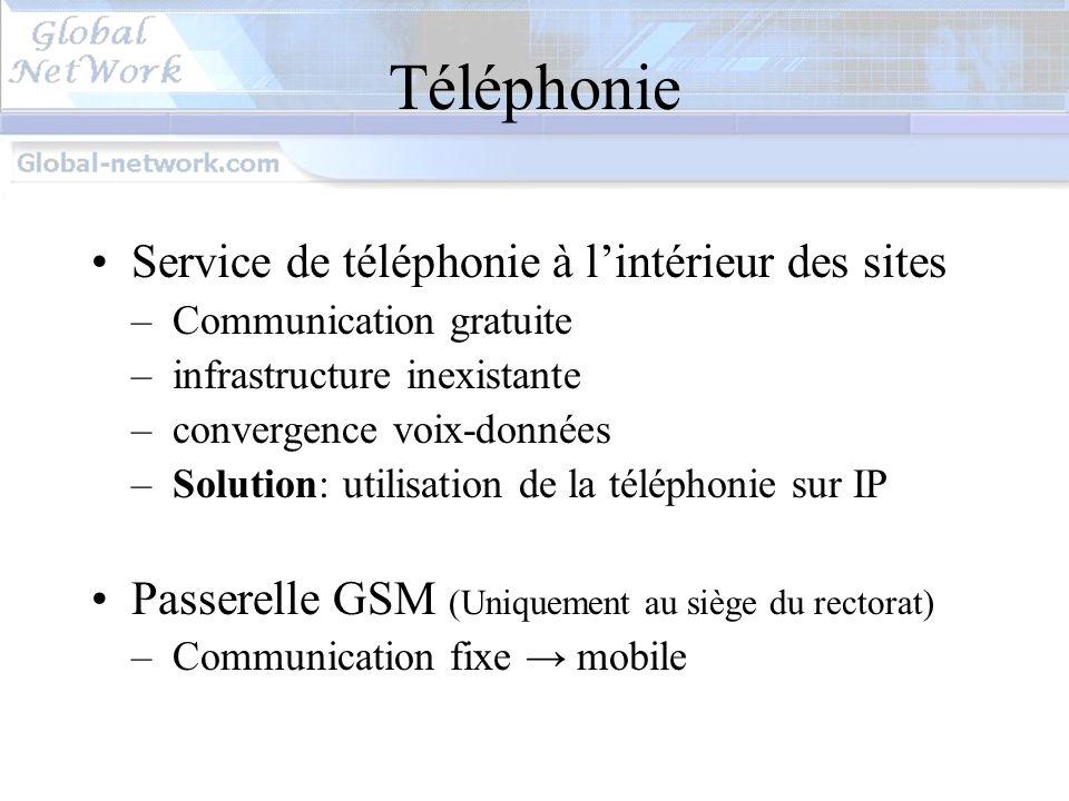 DMZ Serveurs accessibles depuis Internet : –Serveur HTTP –Serveur MAIL –Serveur FTP