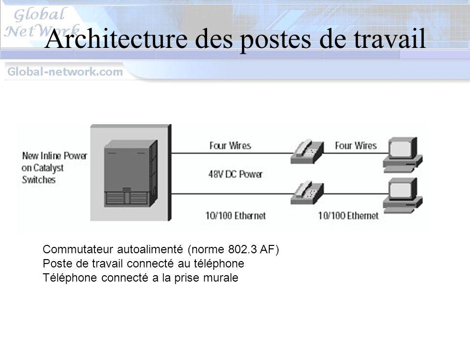 Internet Proxy (Squid) situé dans chaque site en cascade derrière le proxy du siège cache suivi des connexions
