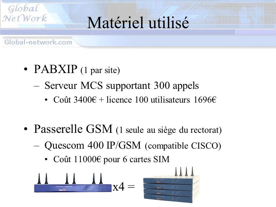 Matériel WAN Cisco 2611XM : 2121 2 Fast Ethernet Évolution avec changement de carte WIC Sécurité : Access List….