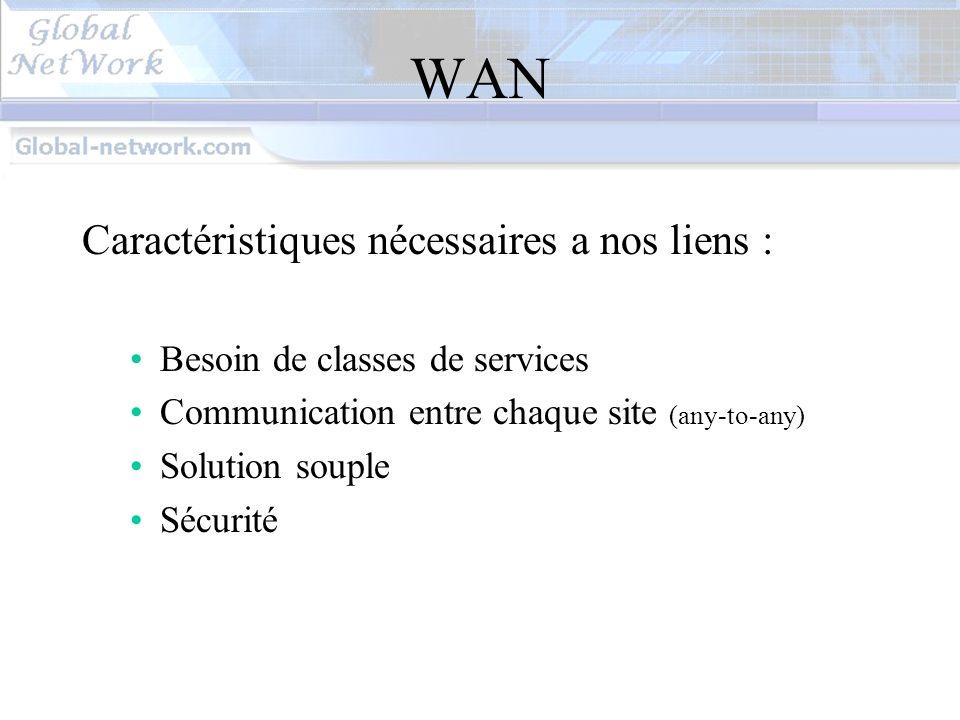 Solution Equant IP VPN Platinum service sécurisé (certification « critères communs » de la Direction Centrale de la Sécurité des systèmes dinformations) création dynamique des VPNs service complètement managé cinq classes de services