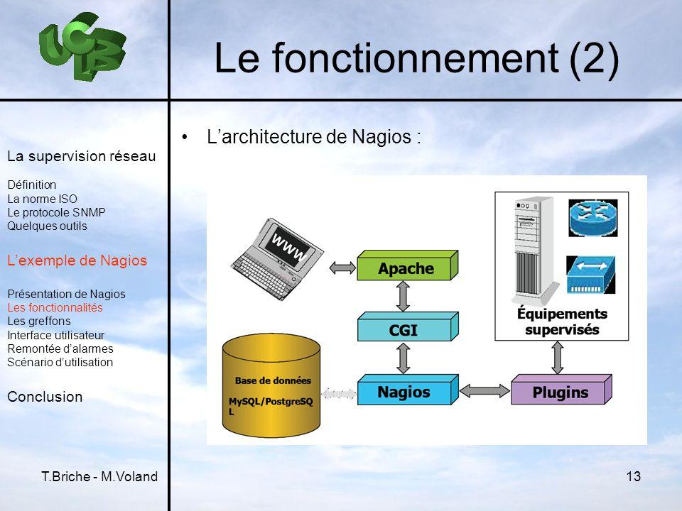 T.Briche - M.Voland13 Le fonctionnement (2) La supervision réseau Définition La norme ISO Le protocole SNMP Quelques outils Lexemple de Nagios Présent