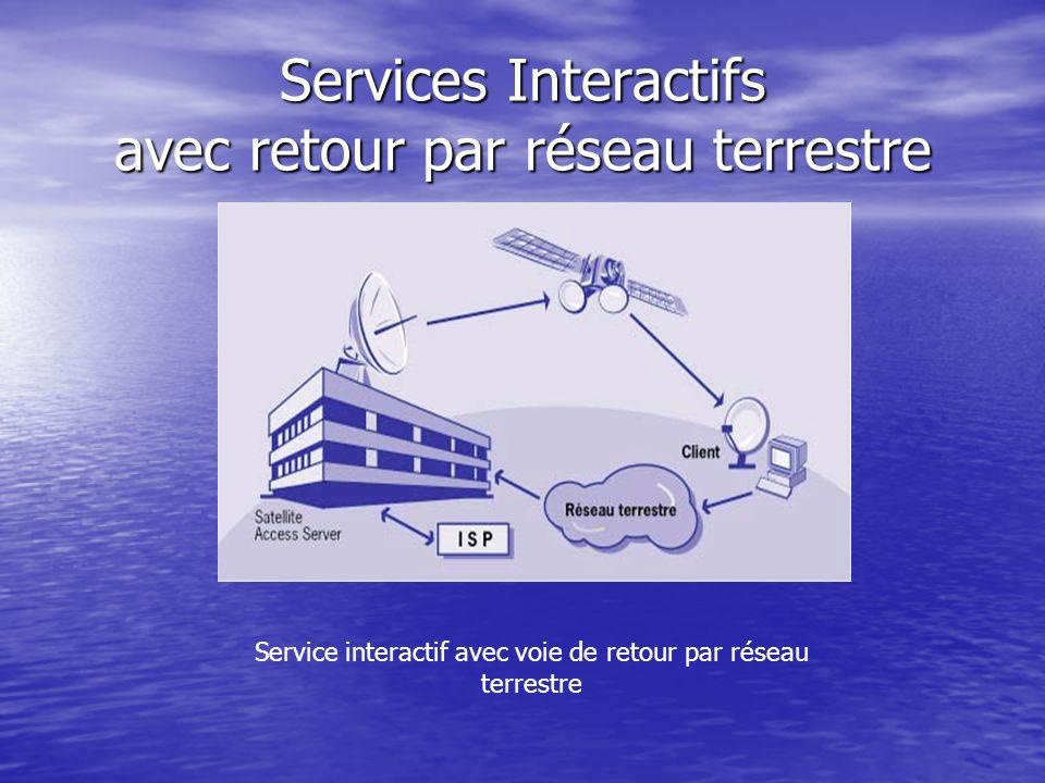 Services Interactifs avec retour par réseau terrestre Service interactif avec voie de retour par réseau terrestre