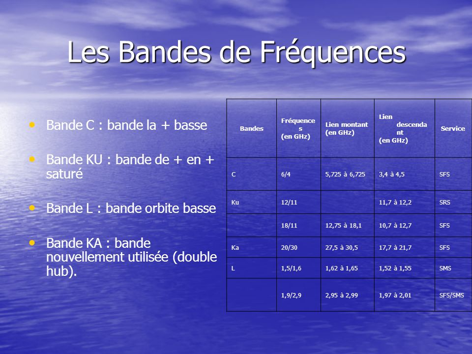 Les Bandes de Fréquences Bande C : bande la + basse Bande KU : bande de + en + saturé Bande L : bande orbite basse Bande KA : bande nouvellement utili
