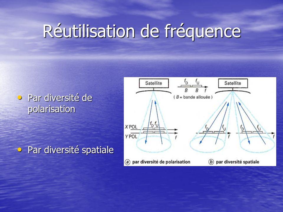 Réutilisation de fréquence Par diversité de polarisation Par diversité de polarisation Par diversité spatiale Par diversité spatiale