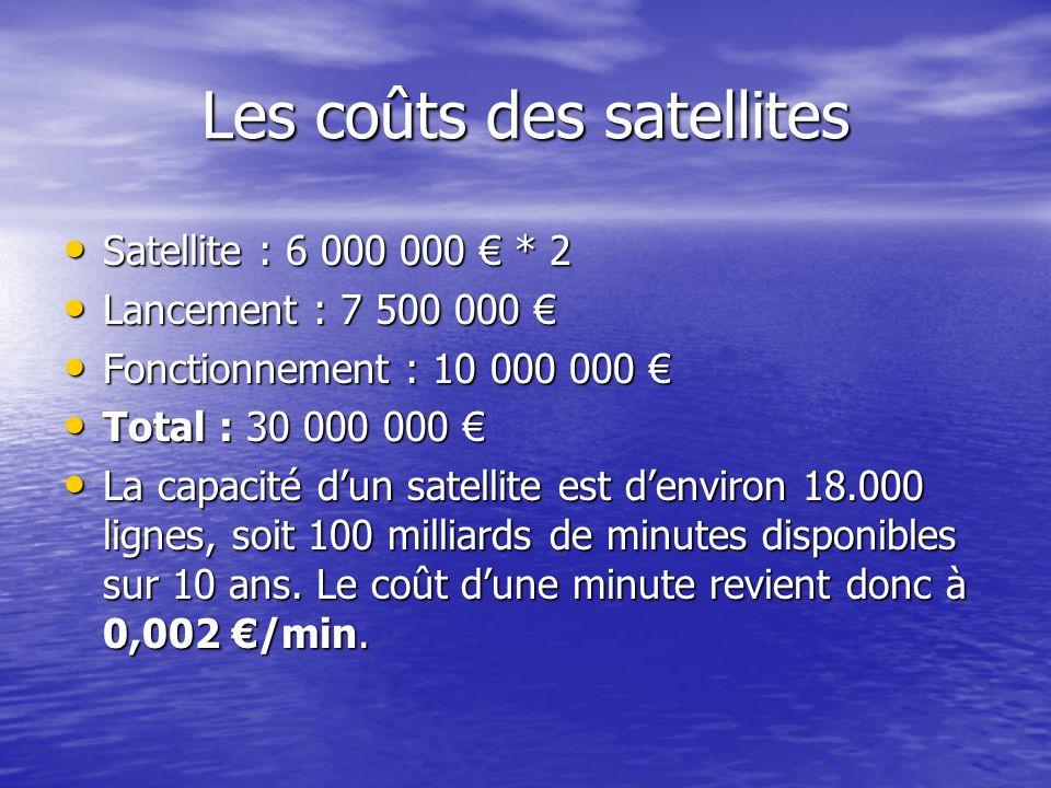 Les coûts des satellites Satellite : 6 000 000 * 2 Satellite : 6 000 000 * 2 Lancement : 7 500 000 Lancement : 7 500 000 Fonctionnement : 10 000 000 F