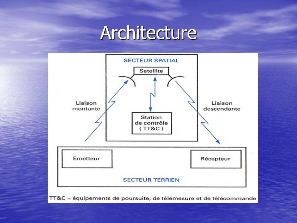 Les technologies daccès a Internet par satellite (suite 2) DVB-S (déclinaison satellite du DVB ) DVB-S (déclinaison satellite du DVB ) –Définition de transmissions des signaux MPEG-2 –Capable dacheminer des données TCP/IP à grande vitesse –Diffusion unidirectionnelle –Ce standard ne prévoit pas de voie retour DVB-RCS DVB-RCS –Récemment validé (fin 2000) –Déclinaison des standards DVB avec un retour par satellite (2 kbps) –Permet le transport du protocole IP, de nombreux protocoles des routage et de transport –Petites antennes (75 cm à 1 m) –Download 60 Mbps, Upload 1.2 Mbps