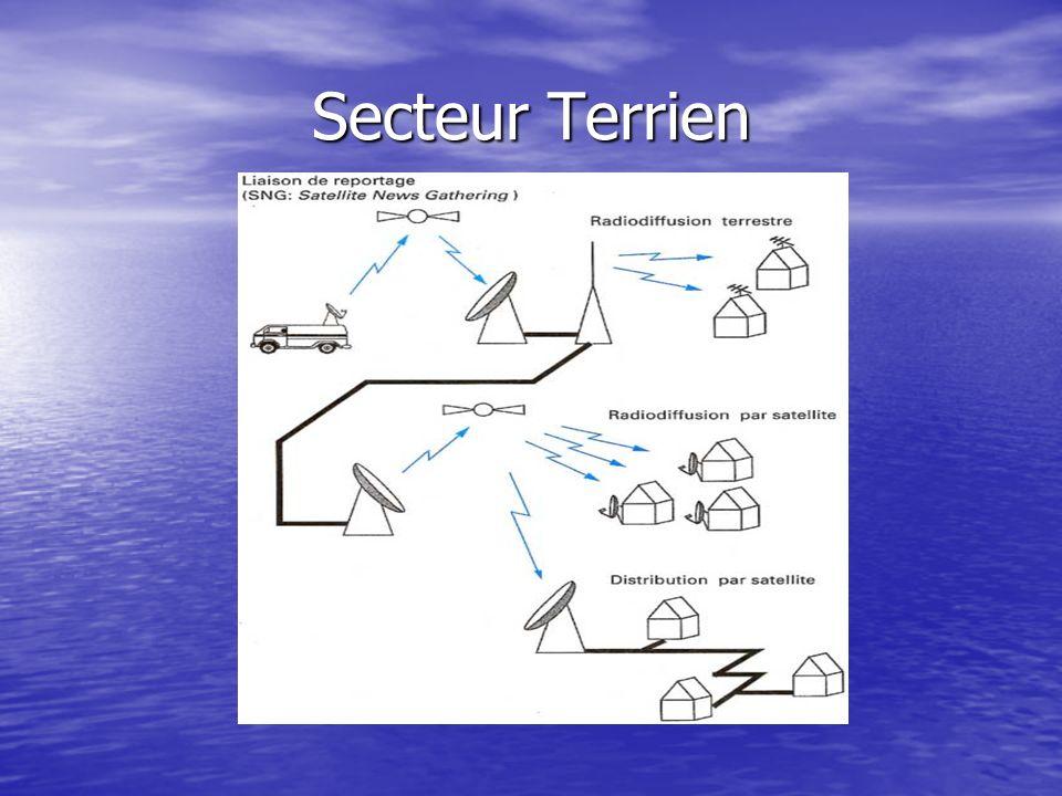Les modes de transmissions Traitement à bord, multiplexage : Traitement à bord, multiplexage : Charge utile transparente, amplification, transposition en fréquence -> passage aux transmissions numériques.